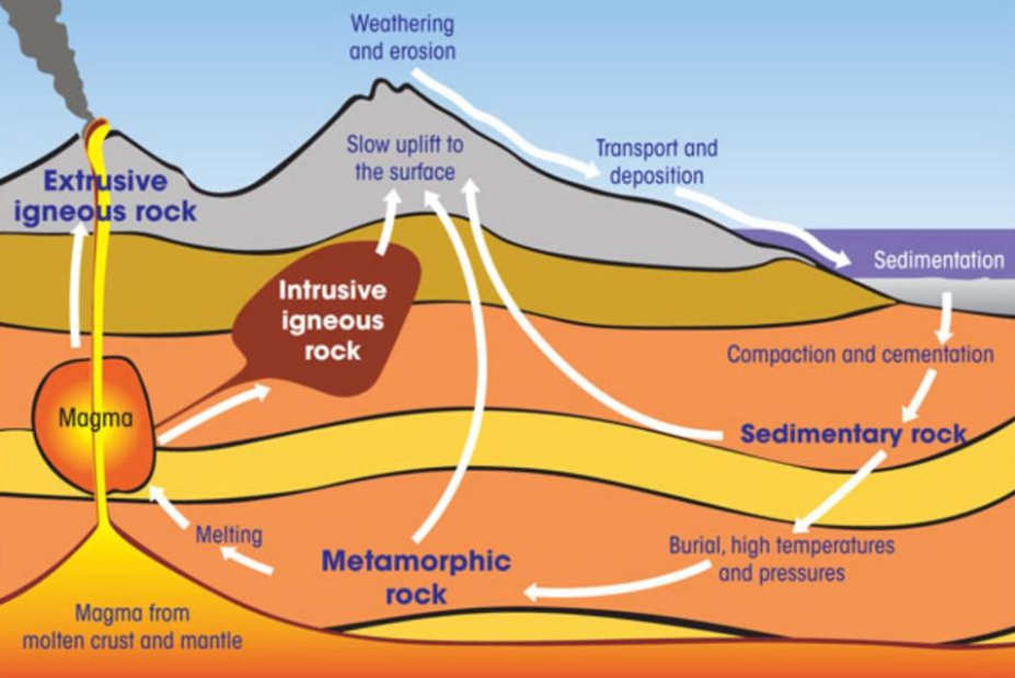 rocks of earth cycle age and internal energy earth
