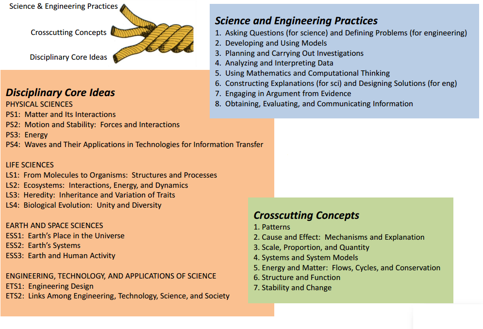 Next Generation Science Standards (NGSS) - VUSD Science