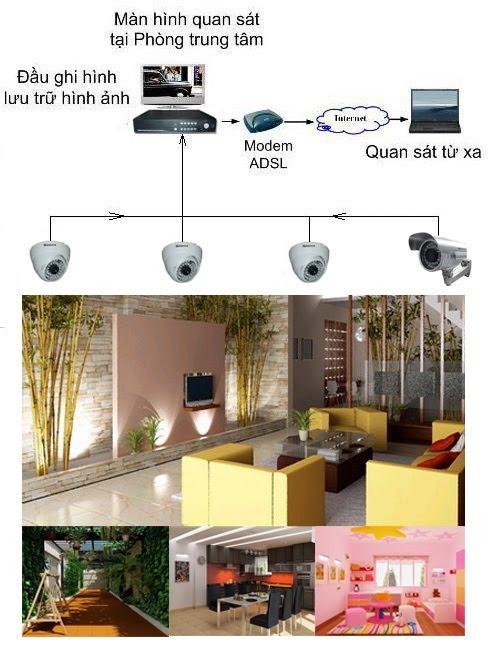 Thiết bị dành cho lắp đặt camera giám sát