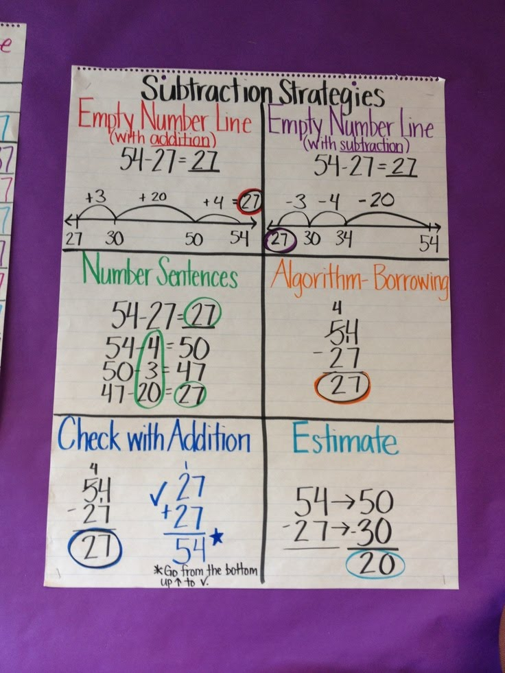 Subtraction Strategies - Welcome to 3rd Grade!