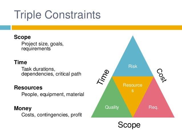 project management scope