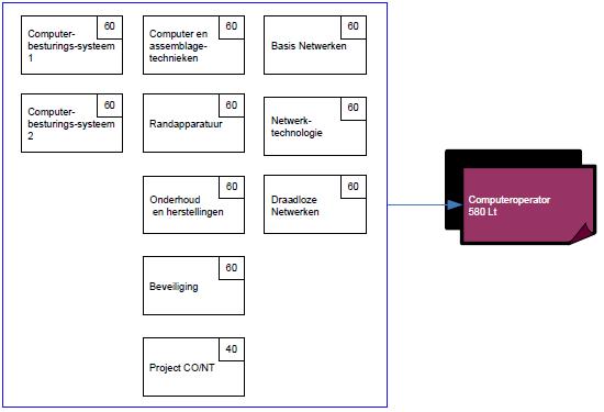 Structuurschema Computeroperator