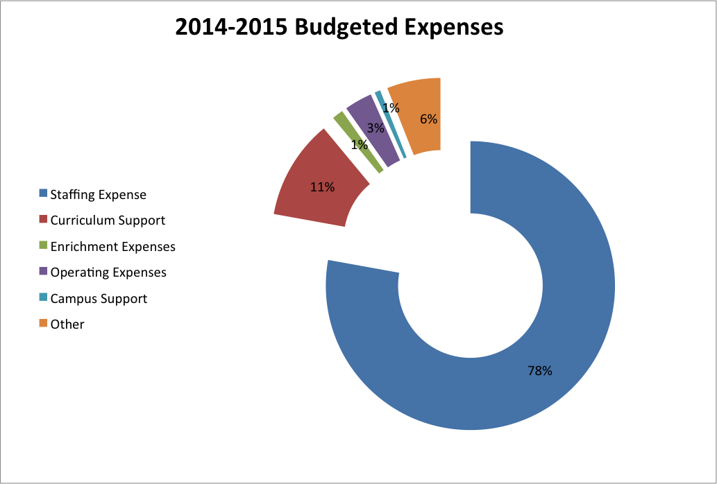 current year budget information walnut acres pfc