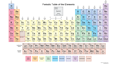 Ps chapter 7 periodic table physical properties san benancio groups of elements covered include the noble metals the elements of life halogens alkali metals rare earth metals and radioactive elements urtaz Gallery
