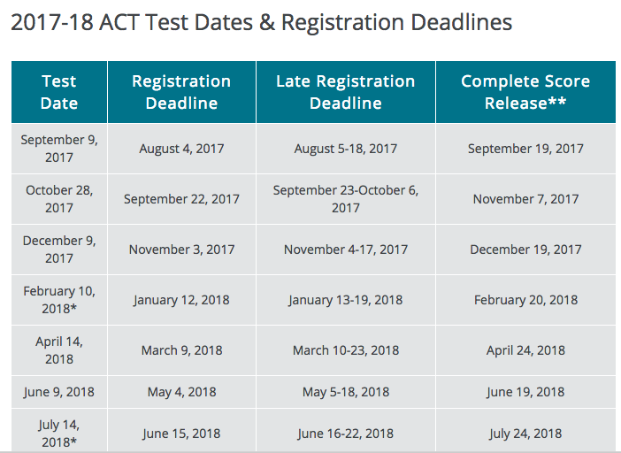 ACT, SAT, and College Placement Testing - Waukesha North