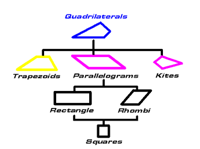 513 quadrilaterals md math journal it is a closed 2 dimension plane figure with four straight sides four angles there are many specific types of quadrilaterals one type of quadrilateral ccuart Image collections