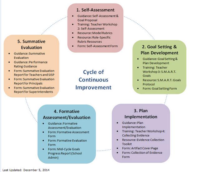 WPS Teacher Evaluation Guide