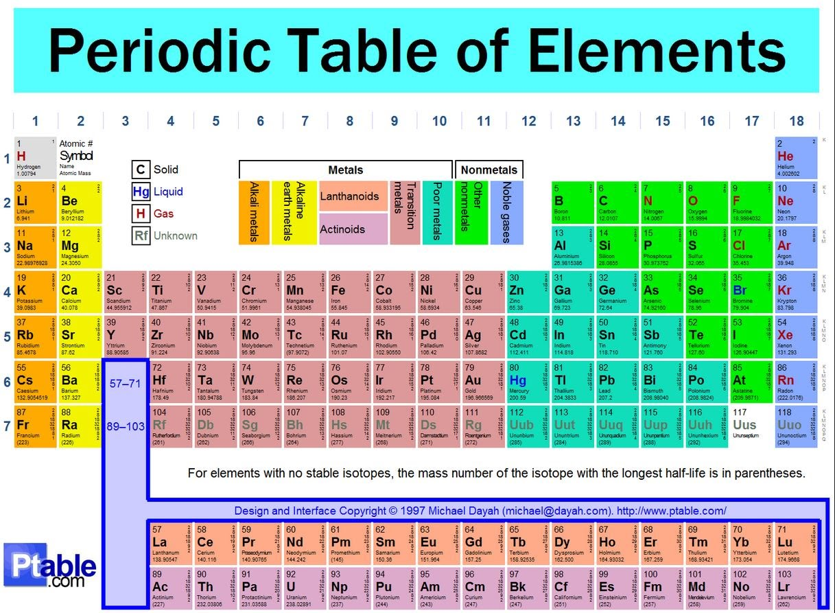 Chemistry 105 lab manual interactive periodic table urtaz Image collections