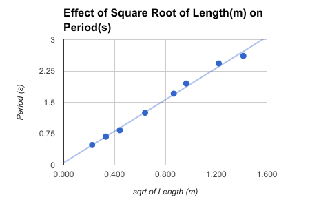 Lab 1: Simple Pendulum - Maya Mulholland WHS Physics Level 1 Kess