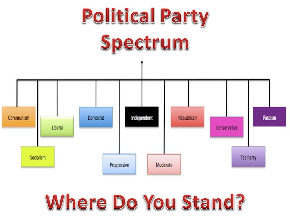 an introduction to the history of the political parties in the united states The first political parties the united states in the twenty-first century is predominately a two-party system although more than two political parties exist, many.