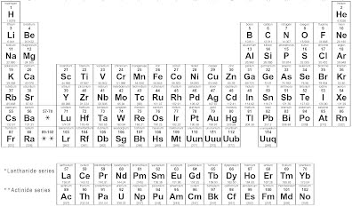 ch 3 atoms and the periodic table - Periodic Table Worksheets Doc