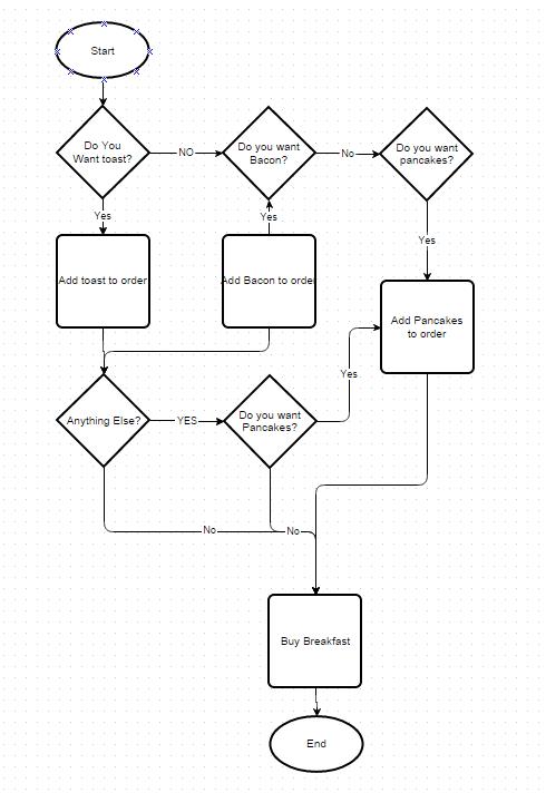 Flow chart aqa gcse cs a decision asks a question a process shows an action ccuart Images