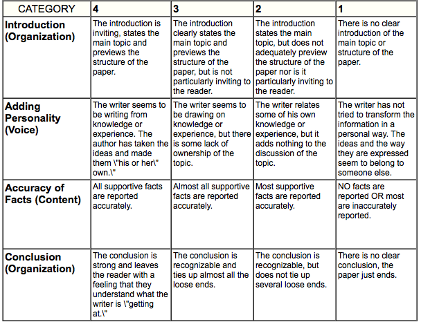 social science research paper rubric Rubistar is a tool to help the teacher who wants to use rubrics, but does not have the time to develop them from scratch.