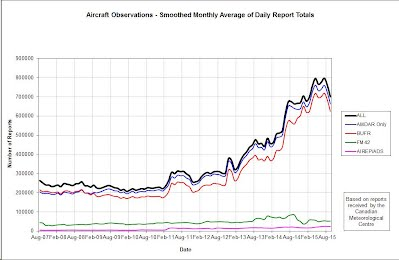 Status of Aircraft-based Observations & AMDAR - WMO ...