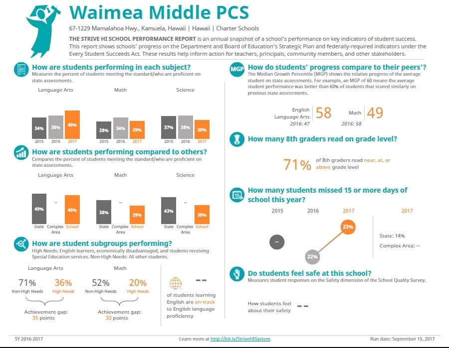 Stanford Calendar 2014-2020 Accountability Center   Waimea Middle School