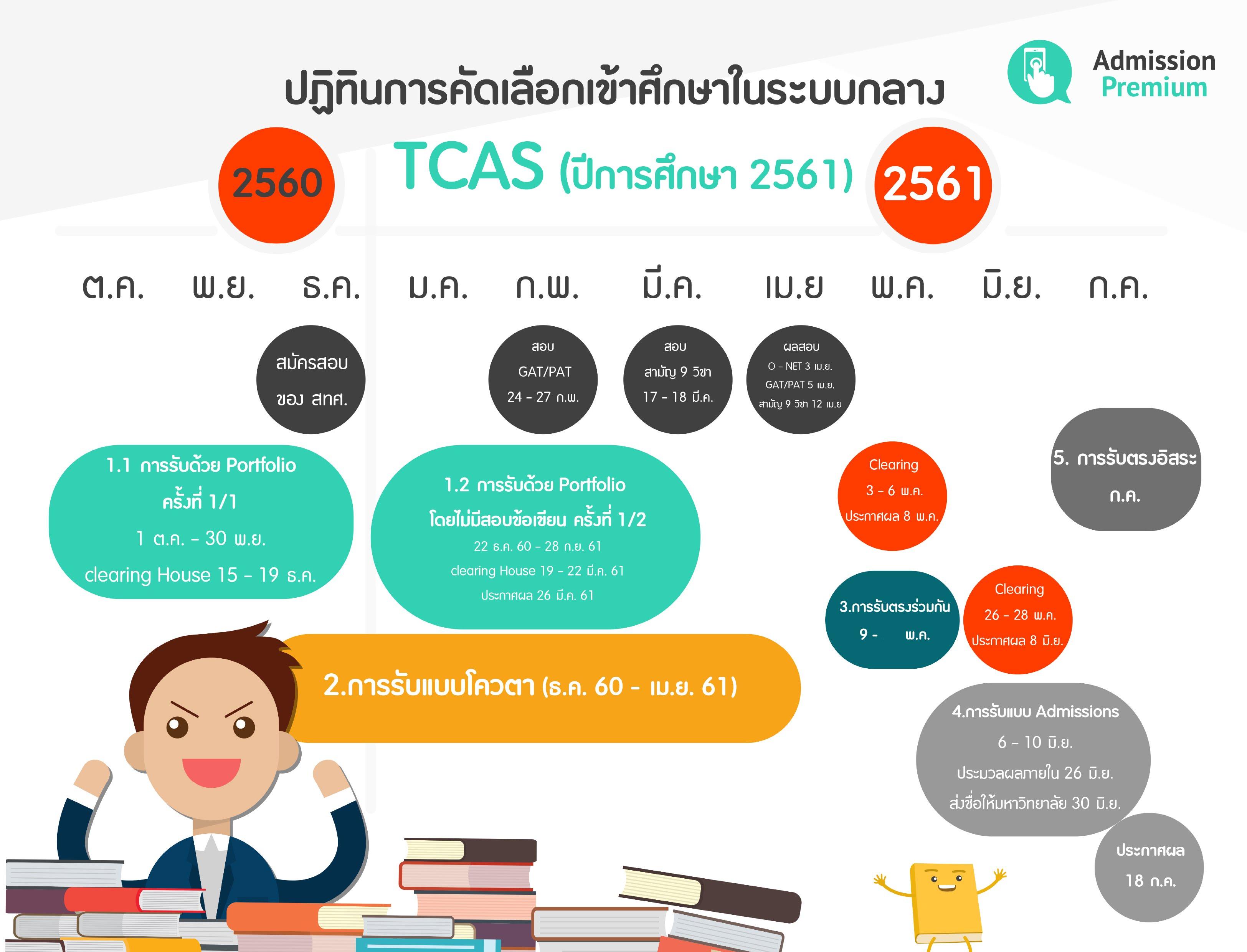 http://www.admissionpremium.com/content/2673