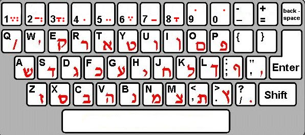 Solved] Ctrl + W doesn't work on Hebrew keyboard layout