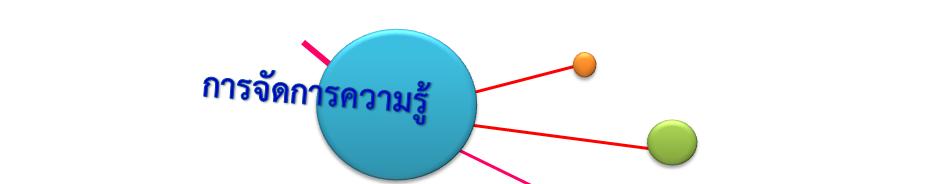https://sites.google.com/a/wr.ac.th/chatreewr/900-kar-cadkar-khwam-ru