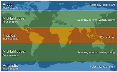 CLIMATE AND WEATHER - SCIENCE