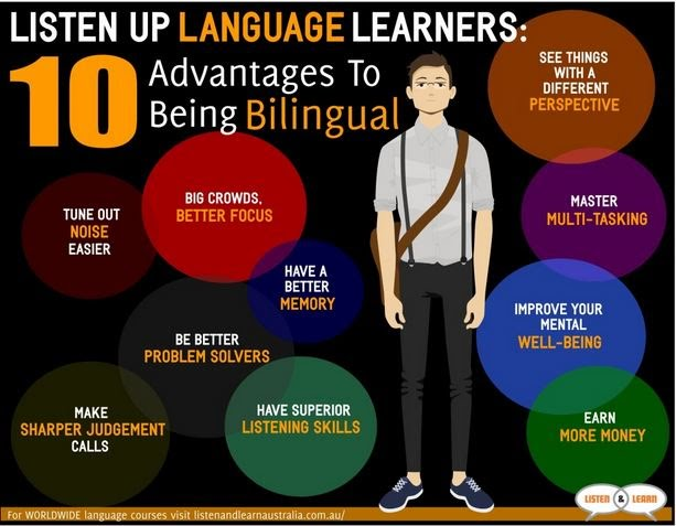 advantages of being bilingual short Watch the benefits of being bilingual 0 shares email it was once thought that learning a second language too early could inhibit a child's acquisition of a primary language however, new research suggests that our brains actually are strengthened by speaking more than one language.