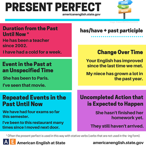 a look at the english grammar of the present tense How to master intermediate english grammar with just a journal  you with practicing two present tenses:  going to look at two other verb tenses to help you .