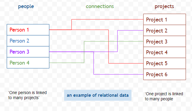 Relational Data Working With Data