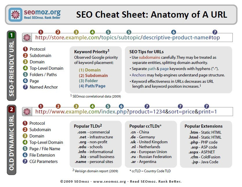 SEO Reference Sheets - URL and Code - Search Engine Marketing