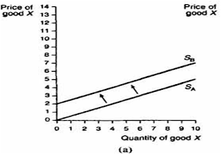 5 2 Shifts Of The Supply Curve Economics For Business