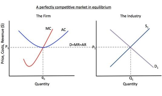 Microeconomic 0314681 we can see the diagram below shown that perfect competition is more efficient than monopoly ccuart Image collections