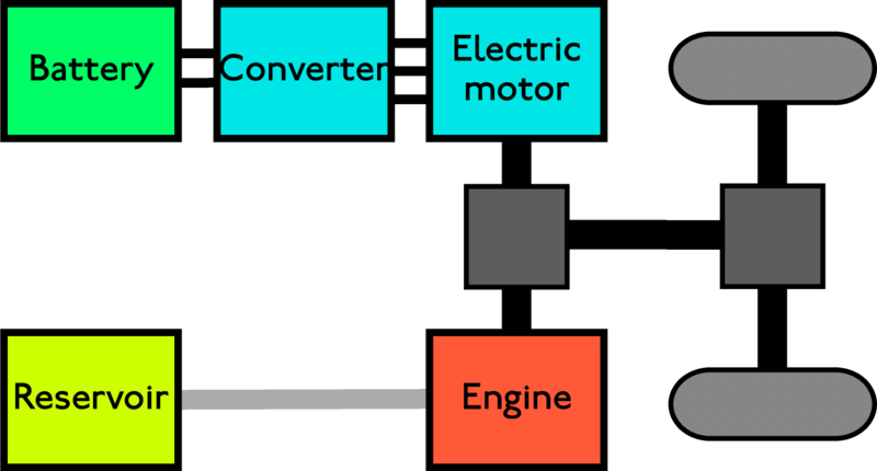Remarkable Hybrid Engine Diagram Power Of A Train Basic Electronics Wiring Wiring Cloud Hisonuggs Outletorg