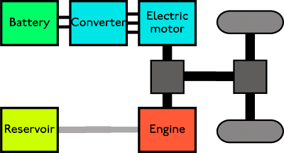 Hybrid Vehicle power train configurations - Go Green With Hybrid Vehicles | Hybrid Engine Diagram Power Of A Train |  | Google Sites