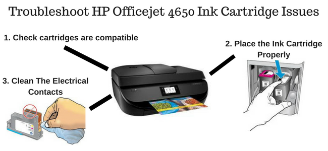 How to Troubleshoot the HP Officejet 4650 Ink Cartridge Issues
