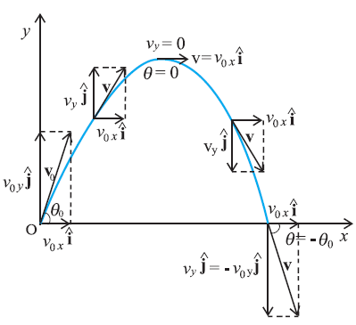 Projectile motion 123iitphysics now we have to resolve all the vectors velocity acceleration and displacement along these two axes and consider the motion along the two axes separately ccuart Gallery