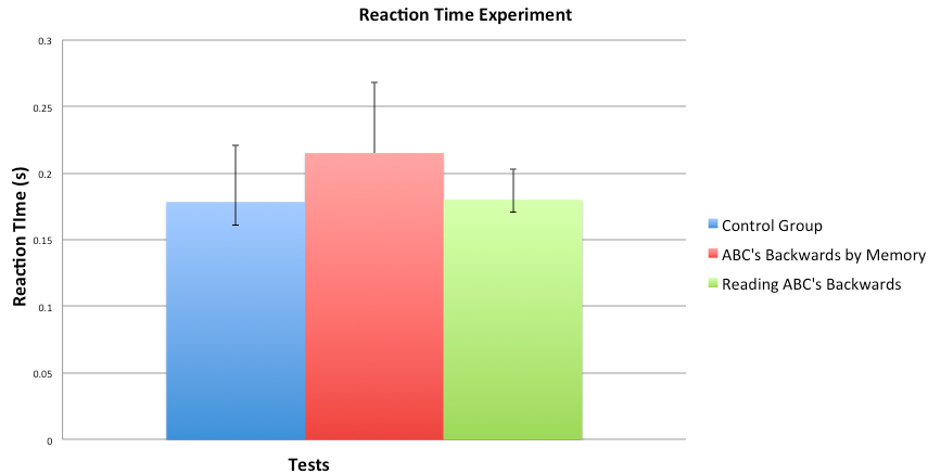 reaction timer experiment