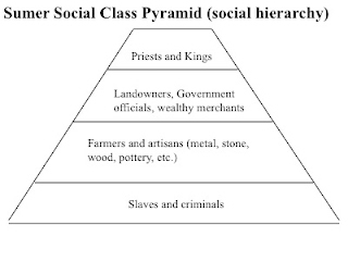 Social Hierarchy of Sumer