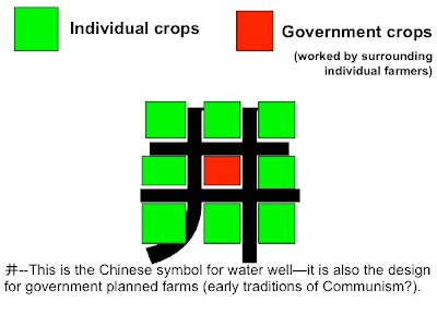 Zhou Dynasty Farming Plan