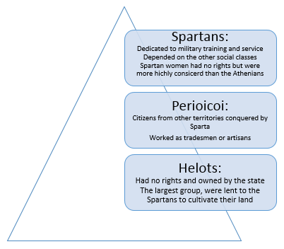 spartan social structure essay Who was the most reliable in ancient sparta it has been said that sparta had two separate histories, its own and that of its image abroadconsidering how much was written about sparta in antiquity, it is remarkable how confused, contradictory and incomplete the picture is.