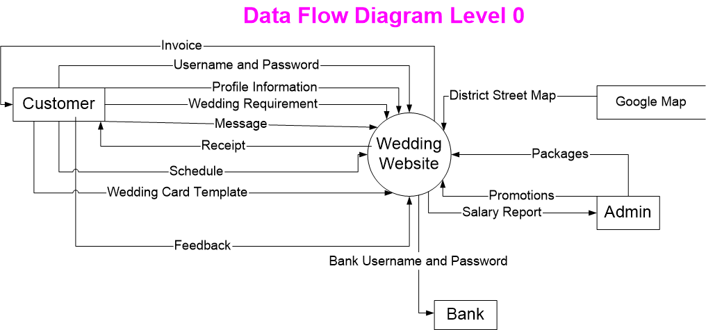 data flow diagram level     itcs   dev sec  reachdreamdata flow diagram level
