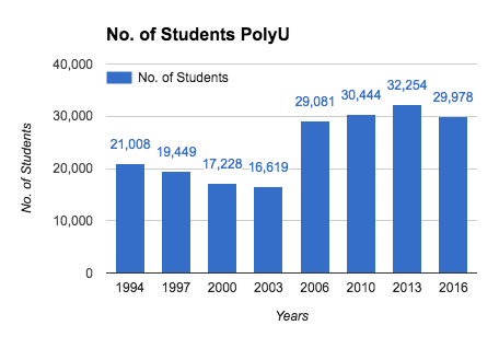 Numbers of PolyU Students
