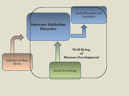 genesis of internet addiction st century essay on how the internet negatively affects the well being of humans related to their development focusing on the disorder known as internet addiction