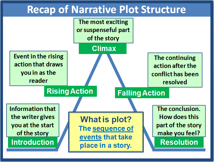 Plot elements of narrative 2e3 narrative lesson