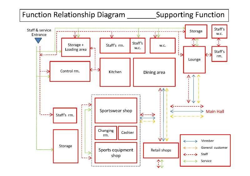 what is a functional relationship diagram