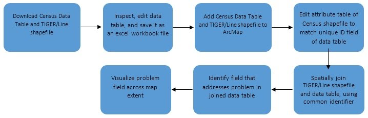 Working with US Census Data - Advanced Geospatial Analytics