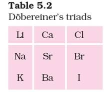 Development of the periodic table the elements a brief history dobereiners triads urtaz