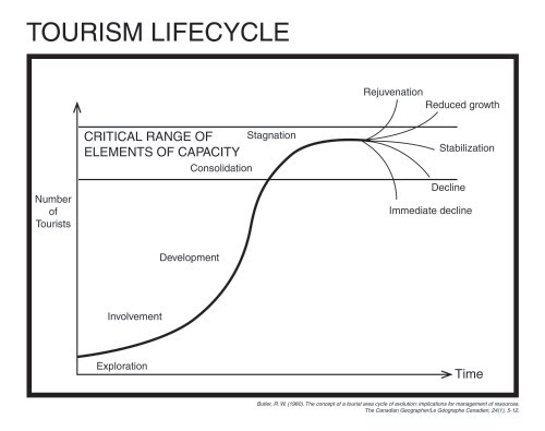 butler tourism lifecycle model Tourism area life cycle rw butler contemporary tourism reviews series editor: 2 tourism area life cycle (g) sumptions of the model and its suitability in the present day and speculates on why the model.