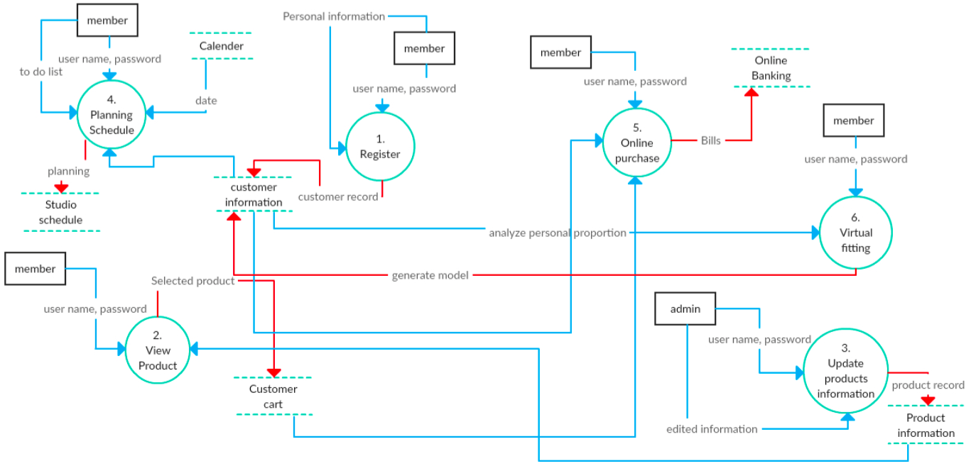 context flow diagram xacc 210 Defining project scope: context and use case two-headed flows indicate update operations involving the data object on the flow the context diagram depicts the.