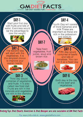 7 Days GM Diet Plan