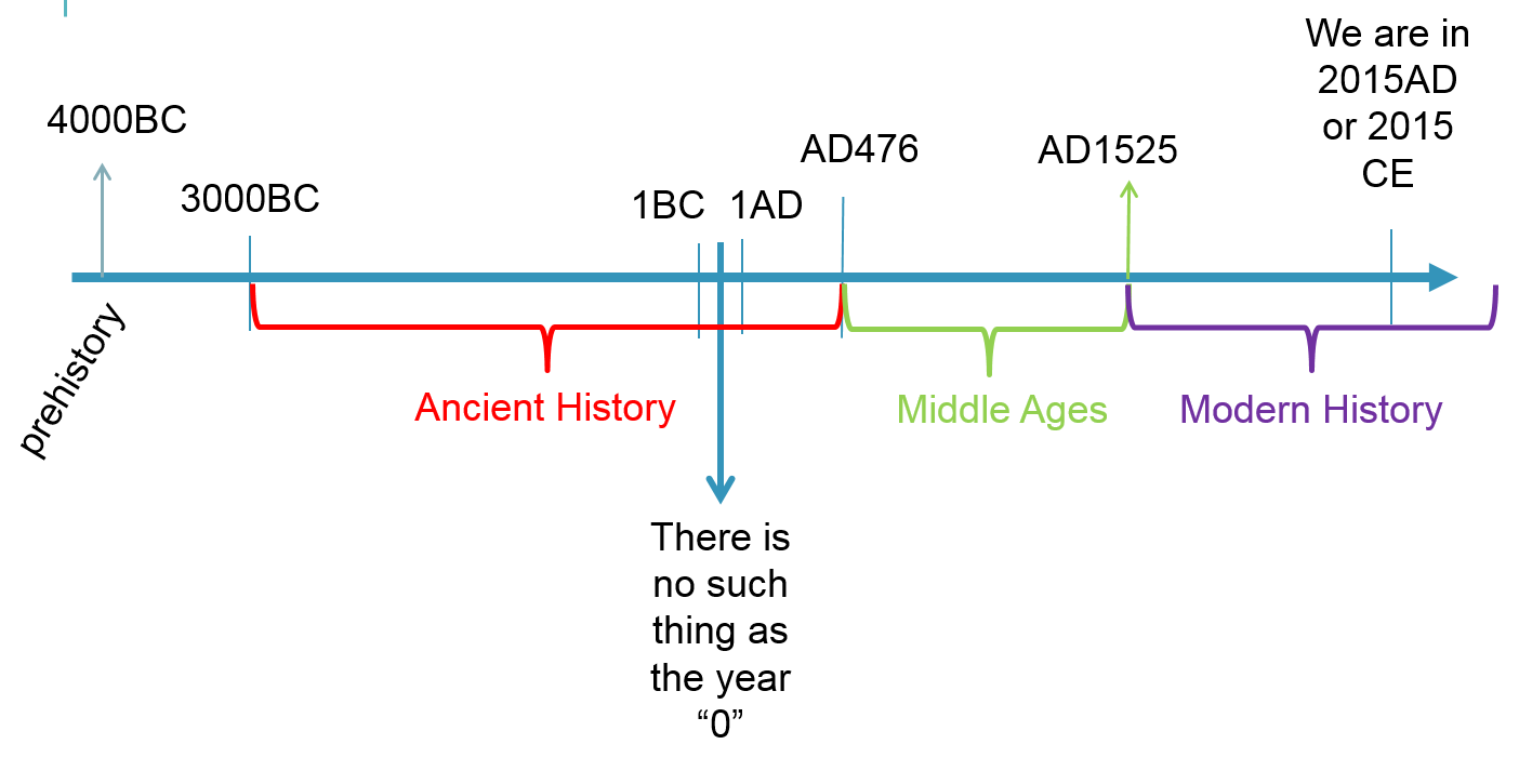 timeline of geometry Non-euclidean geometry is geometry not based on the postulates of euclid this includes times when the parallel postulate isn't true parallel postulate - through a given point not on a.