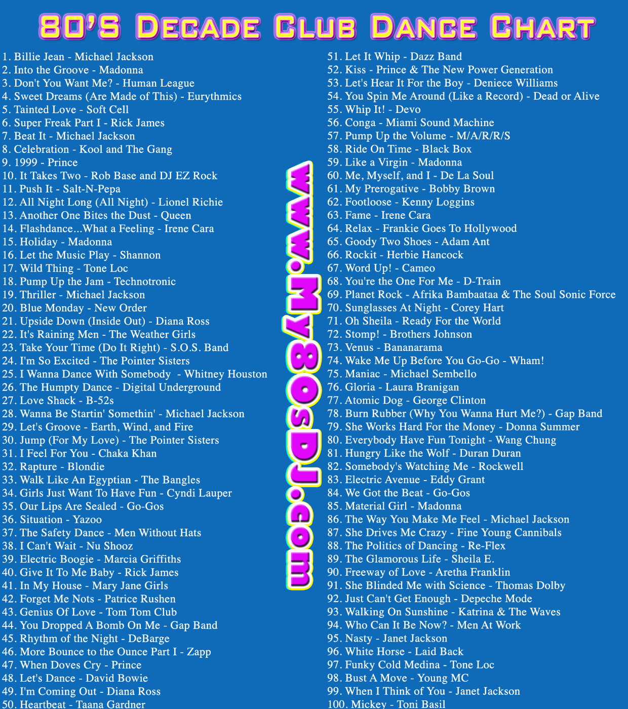 Here Is A List Of The Top 100 Song