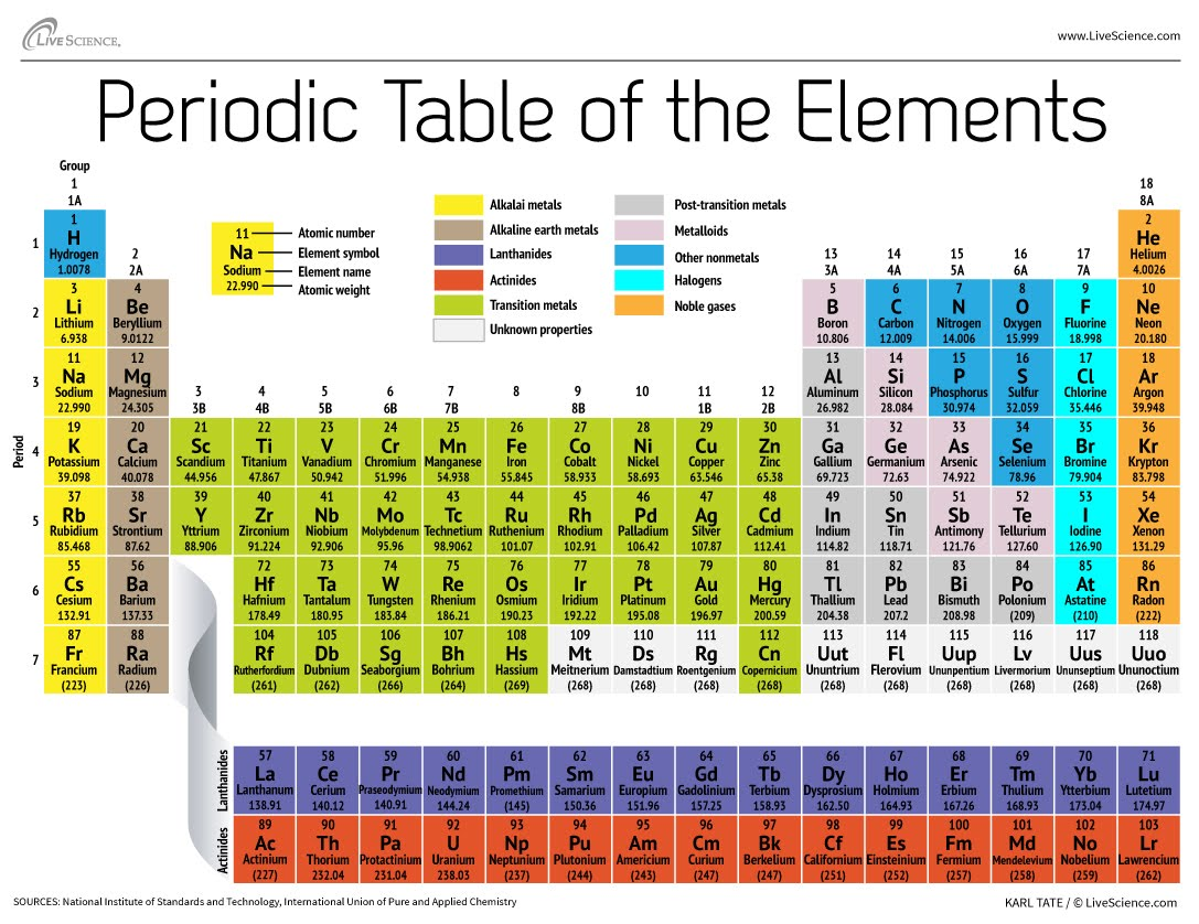 Third grading 8 pasteur 1869 dmitri mendeleev created the first accepted version of the periodic table 1914 henry moseley labeled the elements with atomic number based upon the gamestrikefo Images